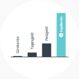 Vergleich der Verzinsung bei Kapilendo